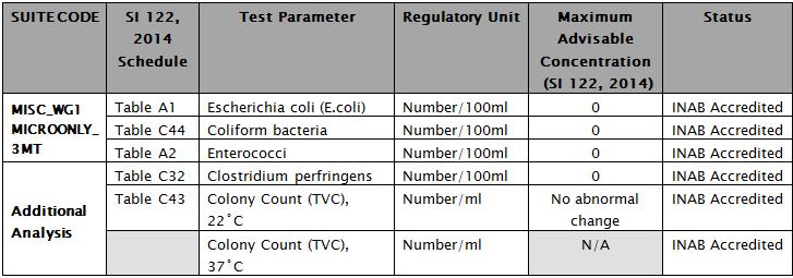 Microbiogical Analysis